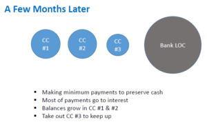 cycle of debt _ few months later